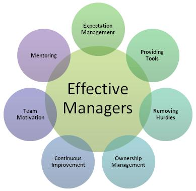 Effective_Management